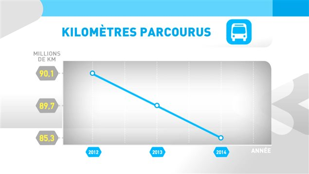 La présence des autobus sur les routes diminue année après année depuis 2012. (Source : STM)