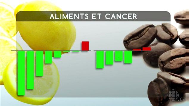 Les études sur l'alimentation et le cancer