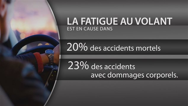 La fatigue au volant est en cause dans de nombreux accidents de la route selon la Société de l'assurance automobile du Québec (SAAQ)