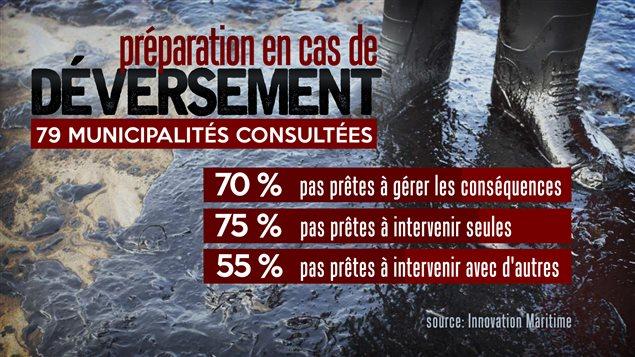 Résultats d'une étude déposée au BAPE, dans le cadre de l'étude du projet de pipeline Énergie Est