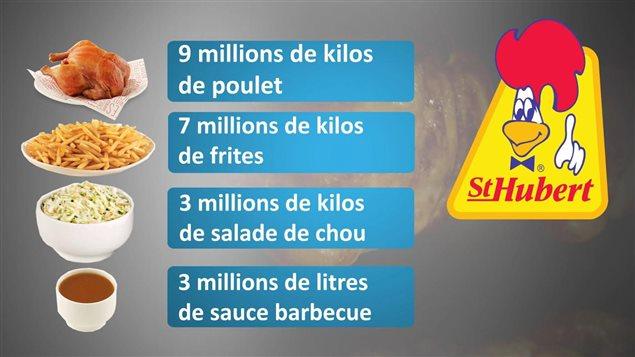 St-Hubert en chiffres