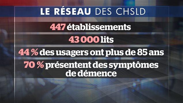 Statistiques sur les CHSLD