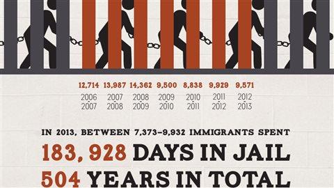 Affiche d'un groupe de pression demandant l'arrêt des détentions des immigrants.End Immigration Detention Network