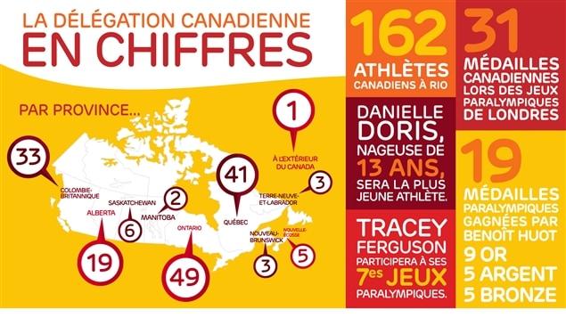 La délégation canadienne des Jeux paralympiques de Rio en chiffres