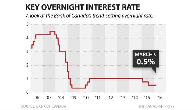 Canada's central bank lending rate remains at near record lows, but for how long?