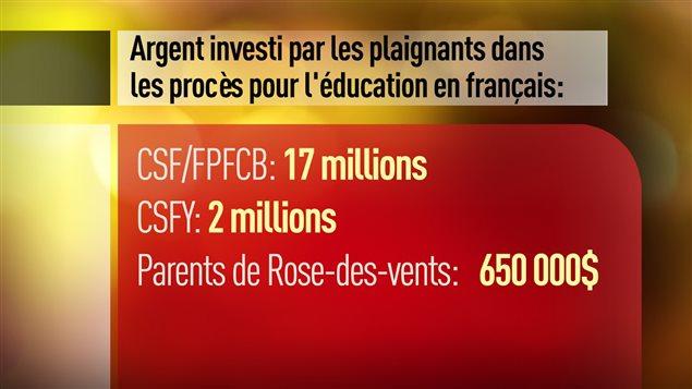 Couts-lies-aux-causes-juridiques-pour-l'éducation-en-français