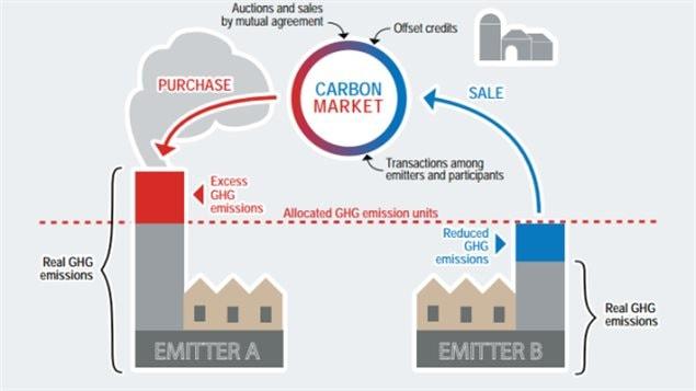 魁北克省实行的限制碳排放措施示意图