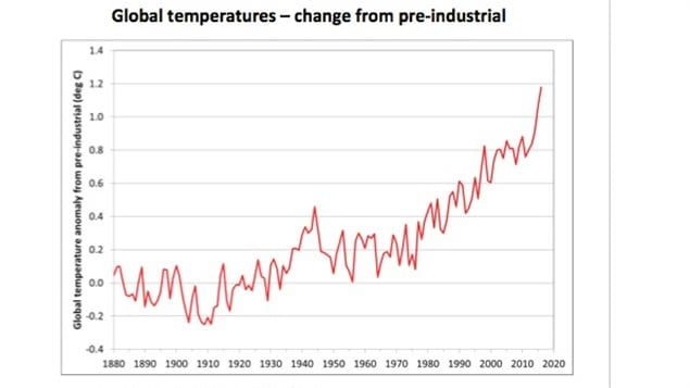 Graph shows world average temperature rise since industrial times