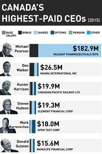 加拿大总裁薪酬排行榜的前6名