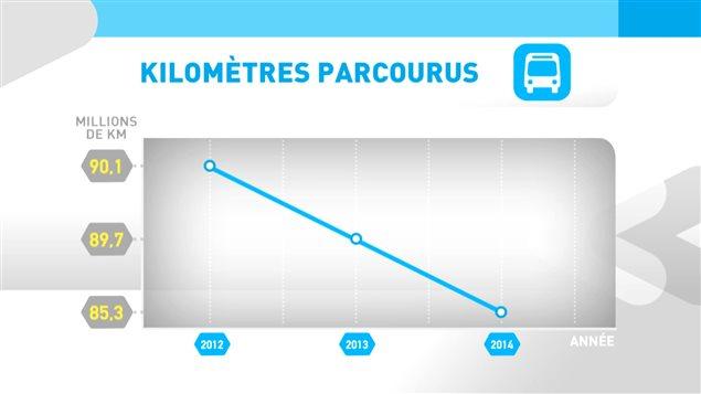 La présence des autobus sur les routes diminue année après année depuis 2012. (Source : STM) © Radio-Canada