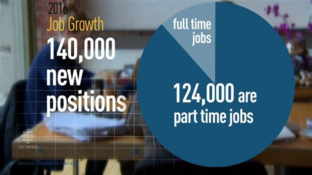 新出现的工作岗位净是非全职工作