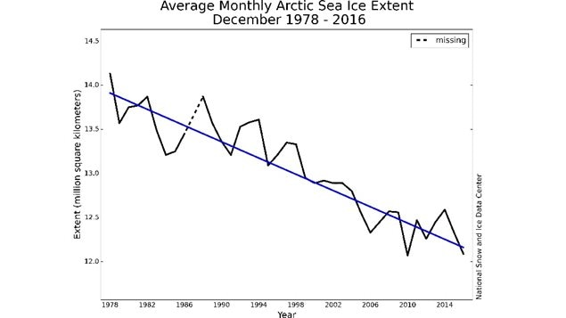 Monthly December ice extent for 1979 to 2016 shows a decline of 3.4 percent per decade