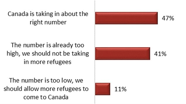 *Overall, what is your opinion on the number of refugees coming to Canada?
