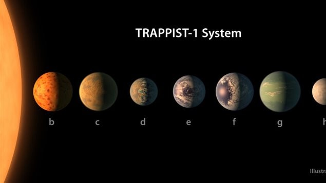 Conformément à la nomenclature des astronomes, les 7 explanètes ont été baptisées : TRAPPIST-1 b, c, d, e, f, g et h.