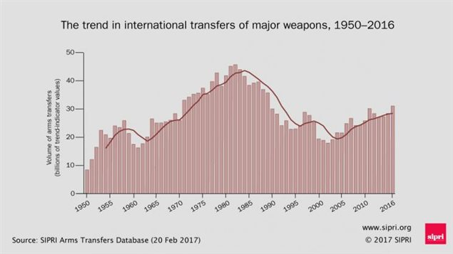 L'évolution des transferts internationaux d'armements majeurs provenant de la base de donnée du Stockholm International Peace Research Institute (SIPRI).