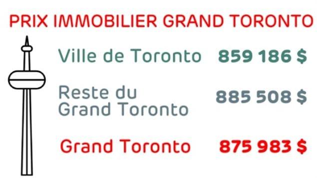 Prix de l'immobilier moyen dans le Grand Toronto Photo : Radio-Canada/Vincent Wallon/Icônes : Freepik de www.flaticon.com