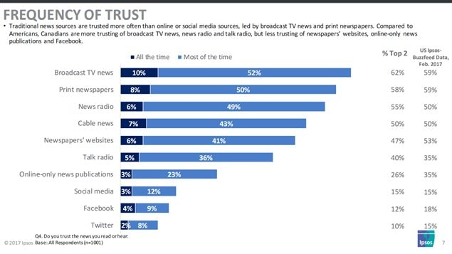 Traditional news sources are trusted more often than online or social media sources, led by TV news and print newspapers. Compared to Americans, Canadians are more trusting of broadcast TV news, news radio and talk radio, but less trusting of newspapers' websites, online-only news and Facebook. Question 4 asked: Do you trust news you read or hear on (various soutces) Dark blue= all the time: Light blue= most of the time