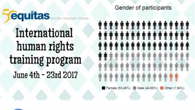 Hasta el 23 de junio, el encuentro reunirá a 92 líderes en derechos humanos.