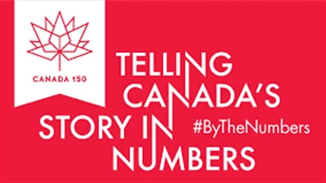 Statistics Canada's 'By the numbers' project presents interesting facts compiled to portray Canada's ethnocultural diversity, its national identity, land and natural environment, and more.