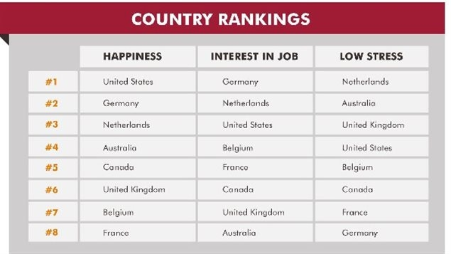 U.S. professionals were happiest in the work, Germans were the most interested, Netherlands had the least stress at work