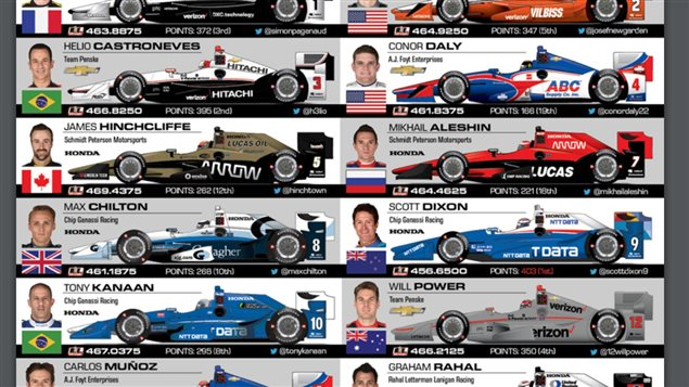 A portion of the *Indy identification* chart for spectators to more easily identify who's driving by the colour scheme of the vehicle