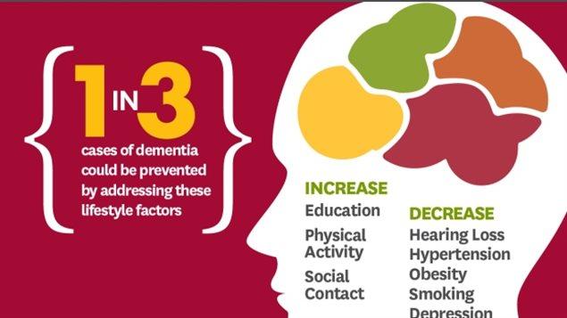 每三个老年痴呆症患者其实可以避免患这种病