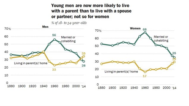 Note: Living in parents home means residing in parent's home regardless of young adult's partnership status. * Pew Research Centre tabulatiions of the 1880-2000 US decentennial censuses and 2010-2014 American Community Surveys (IPUMS)
