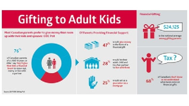 The CIBC study showed a high percentage of parents would pay on average around $24,000 as a head start to get their own residence, and out of the parent's house.
