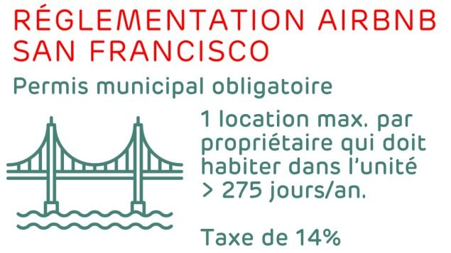 Réglementation pour Airbnb à San Francisco Photo : Radio-Canada/Vincent Wallon / Icônes : Freepik de www.flaticon.com