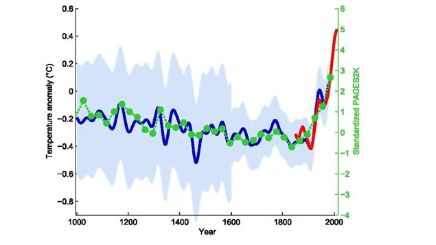The latest and comprehensive climate report supports the original northern hemisphere hockey stick graph of Mann, Bradley & Hughes 1999, smoothed curve shown in blue with its uncertainty range in light blue, overlaid with green dots showing the 30-year global average of the PAGES 2k Consortium 2013 reconstruction. The red curve shows measured global mean temperature, according to HadCRUT4 data from 1850 to 2013.