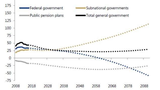 黄线显示的是省市政府债务负担恶化的走势