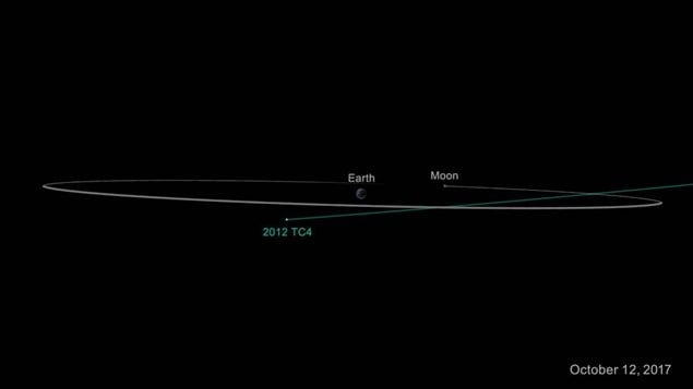 Aniother view of 2012 TC4/s trajectory