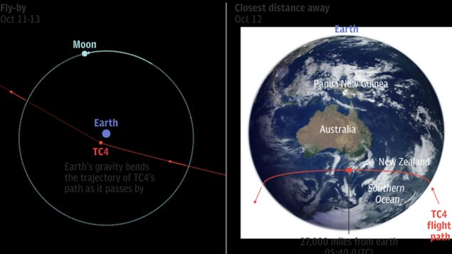 Showing trajectory of 2012 TC4 and how Earth's gravity modifies its orbit. Also the trajectory across the Earth's southern Hemisphere, below Australia nad across New Zealand
