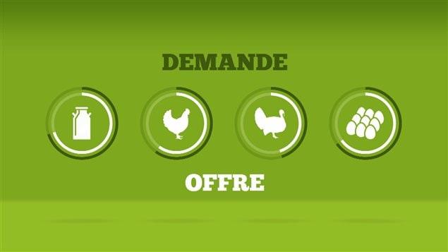 Voici les  secteurs agroalimentaires  soumis à la gestion de l'offre