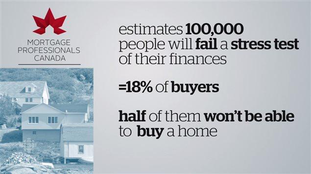 房贷新政让10万加拿大人通不过房贷压力测试
