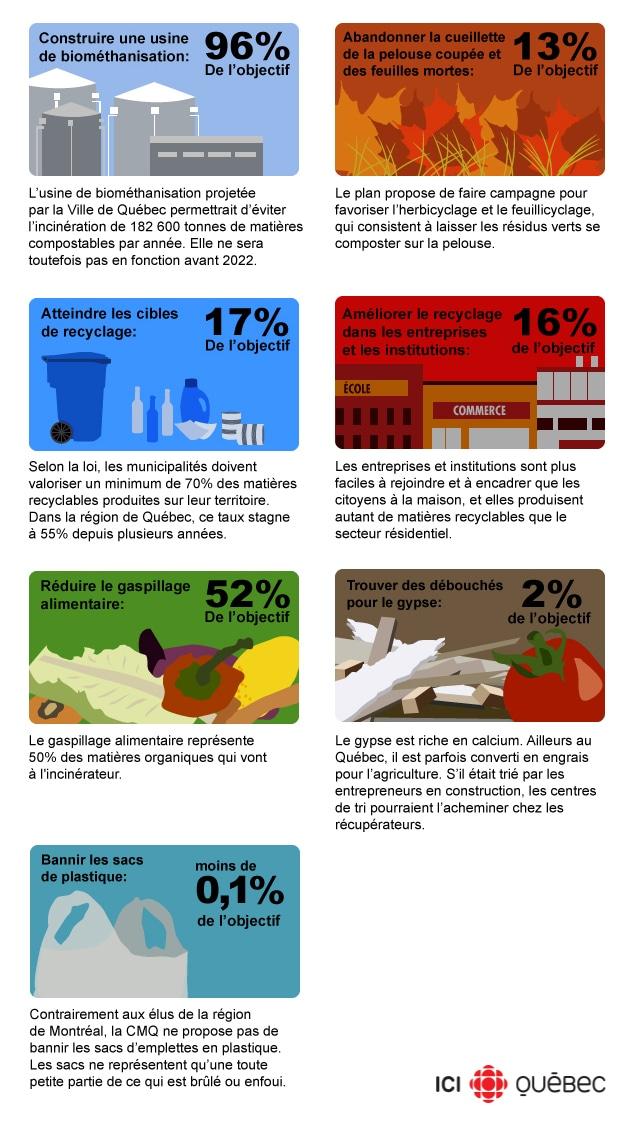 Comment réduire du tiers les déchets éliminés à Québec