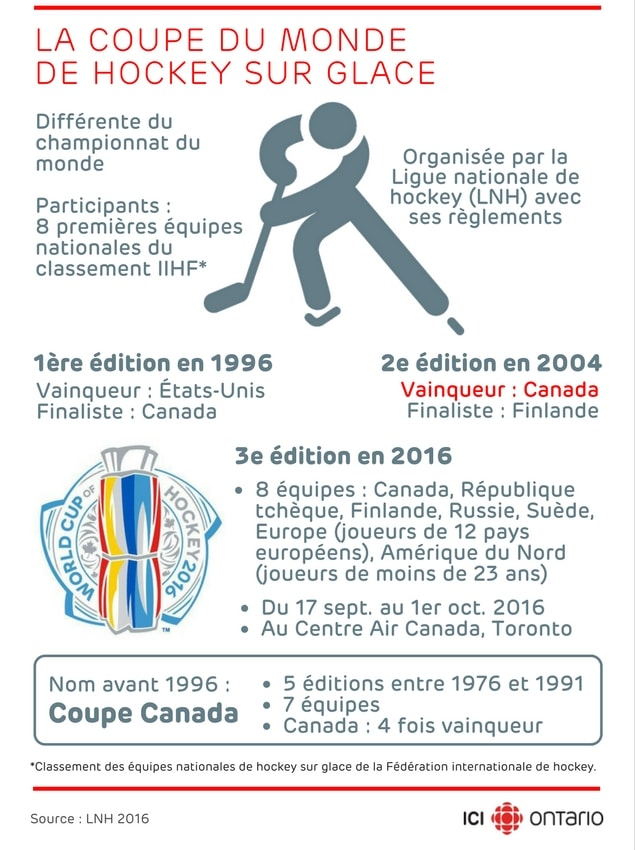 D but de la coupe du monde de hockey toronto ici radio - Coupe du monde de hockey 2013 ...