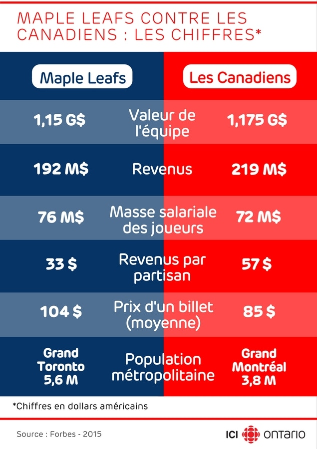 Maple Leafs vs Les Canadiens : les chiffres en dollars américains selon Forbes 2015. Valeur de l'équipe : 1,15 milliards de $ (vs 1,175 G$), Revenus : 192 M$ (vs 219 M$), Masse salariale des joueurs : 76 M$ (vs 72 M$), Revenus par partisan : 33 $ (vs 57 $), Prix d'un billet (moyenne) : 104 $ (vs 85 $), Population métropolitaine : Grand Toronto 5,6 M (vs Grand Montréal 3,8 M)