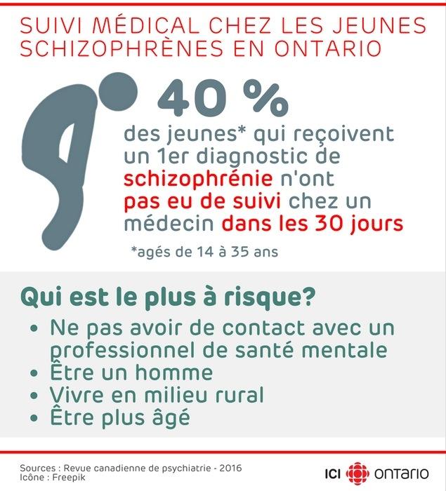 40 % des jeunes agés de 14 à 35 ans qui reçoivent un 1er diagnostic de schizophrénie n'ont pas eu de suivi chez un médecin dans les 30jours