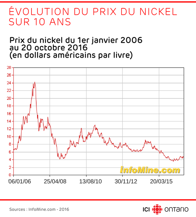 Graphique de l'évolution du prix du nickel sur 10 ans de 2006 à 2016. Il est passé de 7 à 4,61 dollars américains