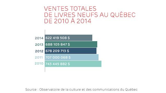 Ventes totales de livres neufs au Québec de 2010 à 2014