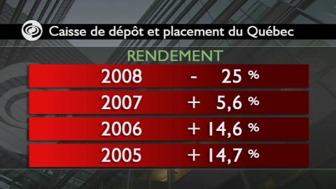 Tableau CDPQ, rendement