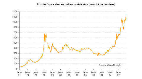 Évolution du prix de l'or depuis 1971 (en dollars courants, hors inflation)