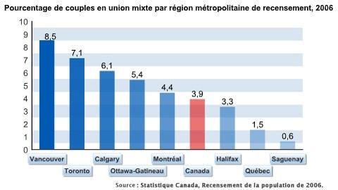 Pourcentage de couples en union mixte par région métropolitaine de recensement, 2006