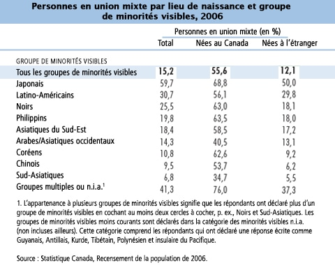 Personnes en union mixte par lieu de naissance et groupe de minorités visibles, 2006