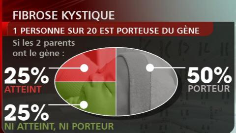 Tableau statistique sur la fibrose kystique