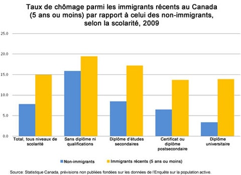 Taux de chômage parmi les immigrants récents au Canada par rapport à celui des non-immigrants, selon la scolarité.