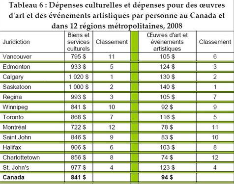 Dépenses culturelles en général et plus spécifiquement pour des oeuvres d'art et des événements artistiques, par personne, dans 12régions métropolitaines au Canada en 2008