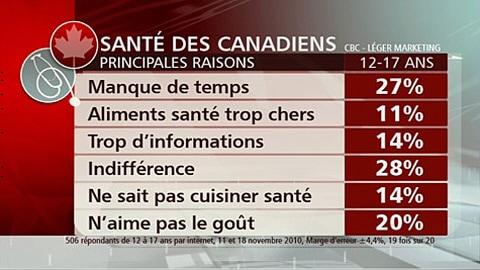 Tableau sur la santé des Canadiens