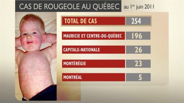 Cas de rougeole au Québec en date du 1er juin 2011